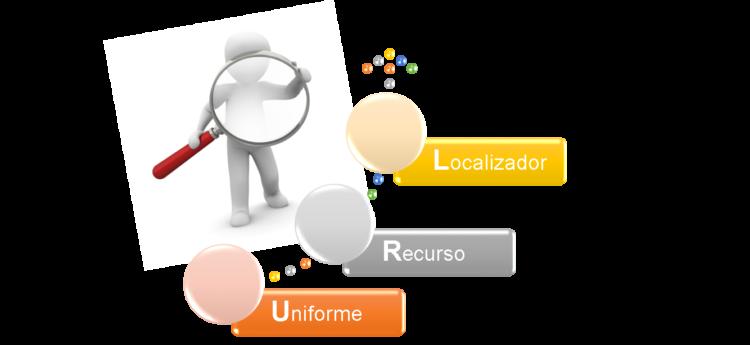 URL - Personaliza los links de tus redes sociales - GrupoDigital360