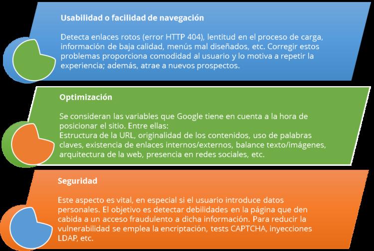 Auditoría Web – ¿Qué es y cuáles son sus beneficios? 02