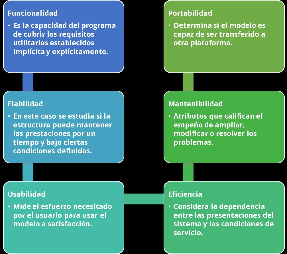 ISO 9126 Calidad Web - GrupoDigital360