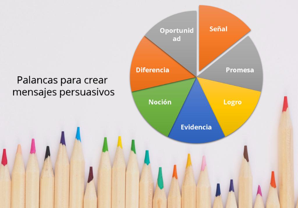 Splendor método crea mensajes persuasivos - GrupoDigital360