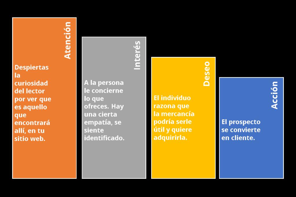 Marketing Metodo AIDA - GrupoDigital360