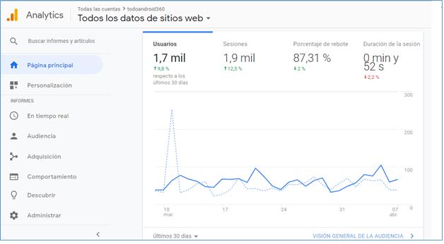 Google Analytics- GrupoDigital360Inicio