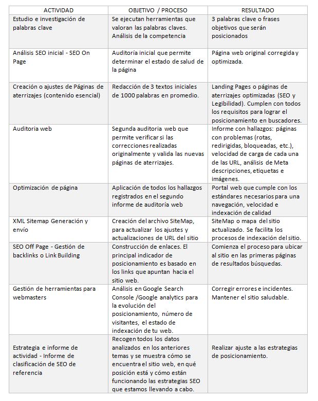 Agencia de Marketing Digital - SEO - GrupoDigital360
